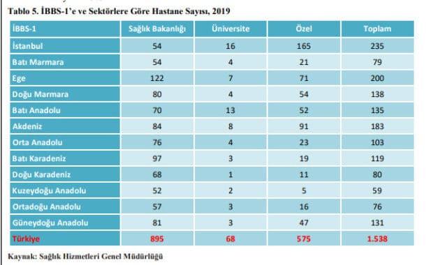 Toplam Hastane Sayısı