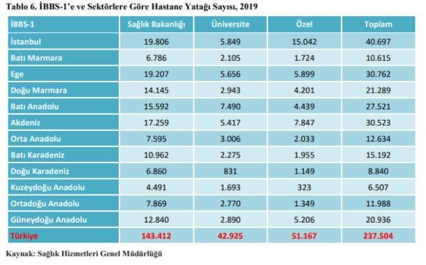 Türkiye Toplam Hastane Yatak Sayısı
