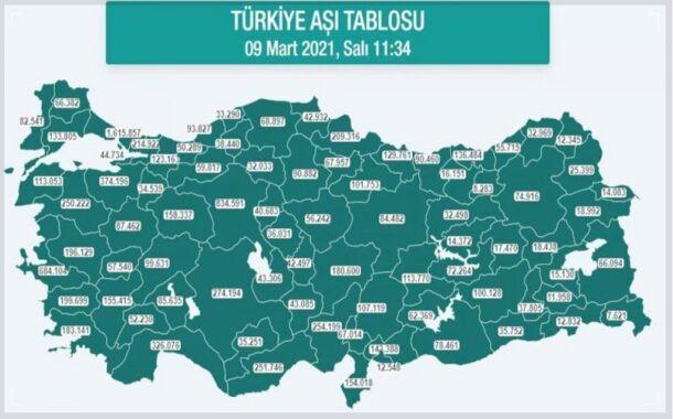 Türkiye'de aşılamada son durum nedir?