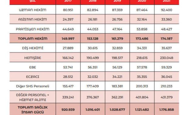 Sağlık Personeli Sayısı