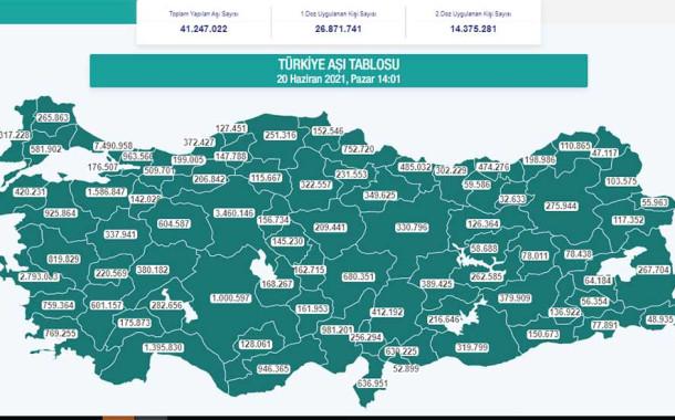 Aşıda Türkiye Hızla Yükseliyor