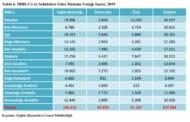 Türkiye'deki Hastanelerin Kapasitesi